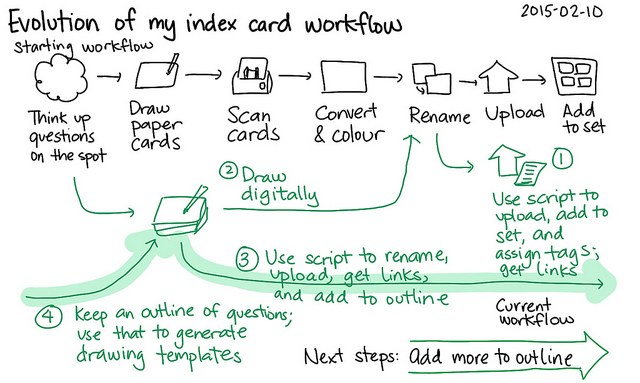 An Initial Sphinx-Doc Workflow