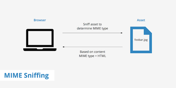 Mimetype Sniffing Diagram - Image courtesy of KeyCDN