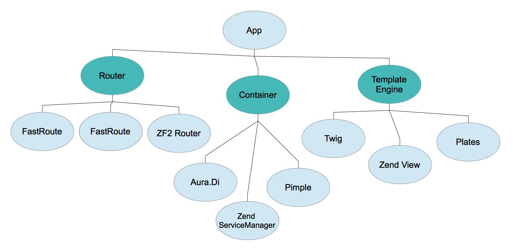 Zend Expressive Overview